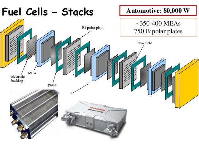 Fuel Cell Electrode >> 325 steevn