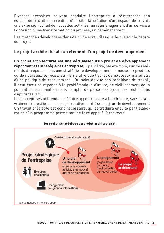 3 Le projet architectural Création d'une Nouvelle activité Evolution des métiers Changement de système informatique Projet...
