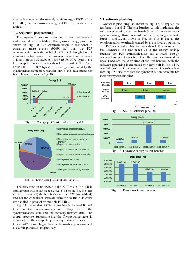 mpsoc platform design and simulation for power 0a performance estim rh slideshare net