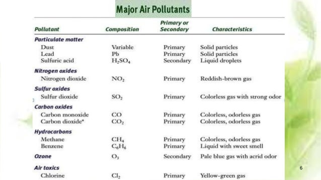 difference between natural and man made pollution