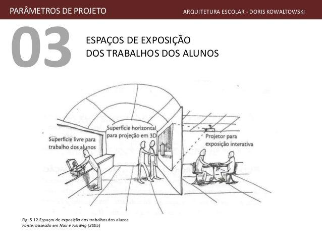 03 ESPAÇOS DE EXPOSIÇÃO DOS TRABALHOS DOS ALUNOS PARÂMETROS DE PROJETO ARQUITETURA ESCOLAR - DORIS KOWALTOWSKI Fig. 5.12 E...