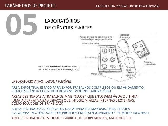 05 LABORATÓRIOS DE CIÊNCIAS E ARTES PARÂMETROS DE PROJETO ARQUITETURA ESCOLAR - DORIS KOWALTOWSKI LABORATÓRIO ATIVO: LAYOU...