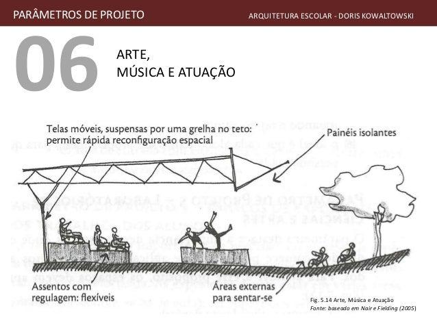 06 ARTE, MÚSICA E ATUAÇÃO PARÂMETROS DE PROJETO ARQUITETURA ESCOLAR - DORIS KOWALTOWSKI Fig. 5.14 Arte, Música e Atuação F...