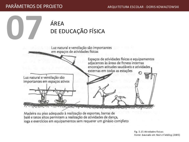 07 ÁREA DE EDUCAÇÃO FÍSICA PARÂMETROS DE PROJETO ARQUITETURA ESCOLAR - DORIS KOWALTOWSKI Fig. 5.15 Atividades físicas Font...