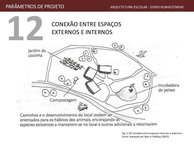 12 CONEXÃO ENTRE ESPAÇOS EXTERNOS E INTERNOS PARÂMETROS DE PROJETO ARQUITETURA ESCOLAR - DORIS KOWALTOWSKI Fig. 5.20 Conex...