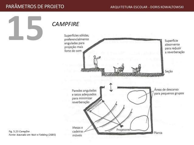 15 CAMPFIRE PARÂMETROS DE PROJETO ARQUITETURA ESCOLAR - DORIS KOWALTOWSKI Fig. 5.23 Campfire Fonte: baseado em Nair e Fiel...
