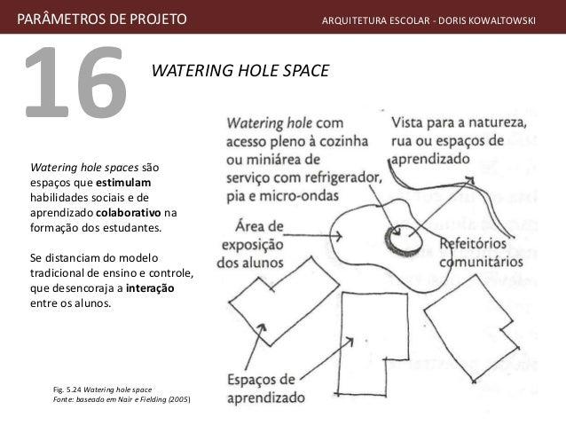 16 WATERING HOLE SPACE PARÂMETROS DE PROJETO ARQUITETURA ESCOLAR - DORIS KOWALTOWSKI Fig. 5.24 Watering hole space Fonte: ...