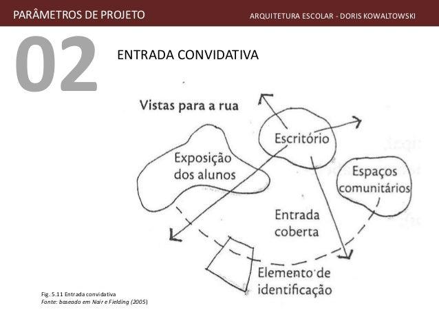 02 ENTRADA CONVIDATIVA PARÂMETROS DE PROJETO ARQUITETURA ESCOLAR - DORIS KOWALTOWSKI Fig. 5.11 Entrada convidativa Fonte: ...