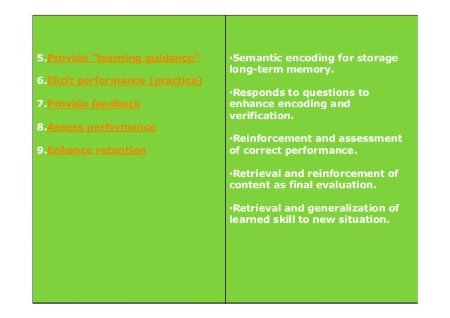 teaching strategies to enhance long term memory essay Short-term memory implies temporary retention of information as distinct from long-term retention of information how quickly and reliably we recall knowledge in the long term depends on the amount of time elapsed after its study and the activities used to put the new concept into practice, purposeful learning experiencies being, in our opinion.
