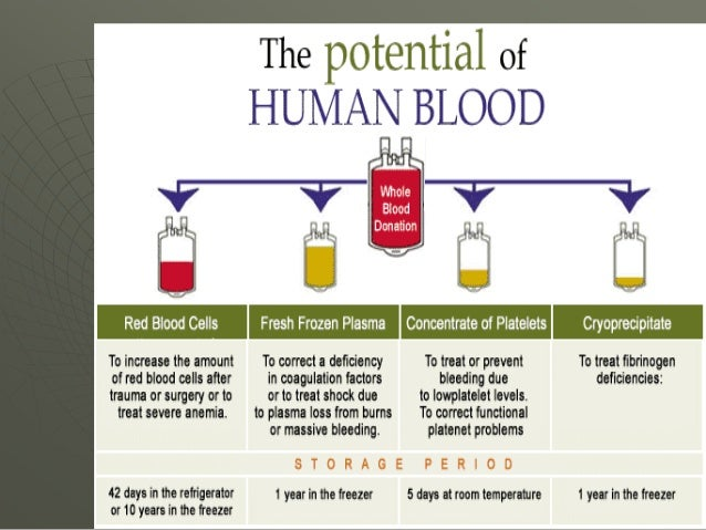 33. use of blood products