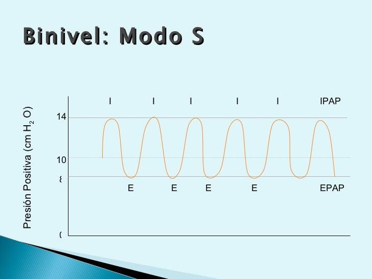 Binivel: Modo S                                  I       I       I       I       I   IPAPPresión Positiva (cm H2 O)       ...
