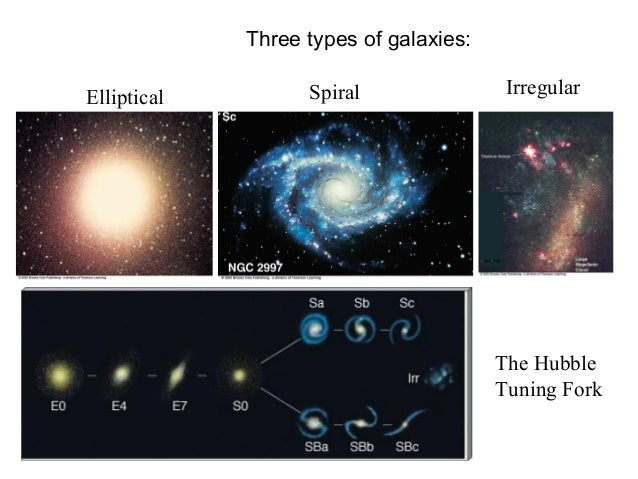 three shapes of galaxies - photo #12