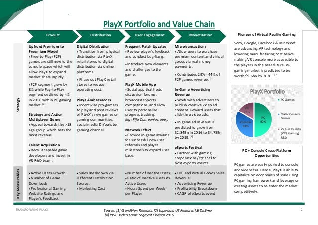 bcg matrix of activision blizzard A simple dcf (discounted cash flow) valuation model based on operating and working capital assumptions, with an example from activision blizzard.