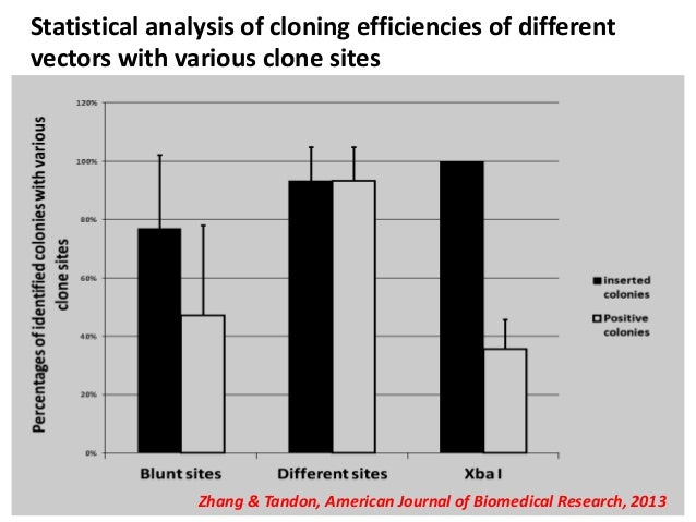 an analysis of the topic of the cloning in the biomedical research Prohibition of human cloning act  regarding the use of stem cells in biomedical research and  in 2000 to explore this topic.