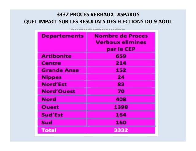 3332  PROCES  VERBAUX  DISPARUS   QUEL  IMPACT  SUR  LES  RESULTATS  DES  ELECTIONS  DU  9  AOUT...