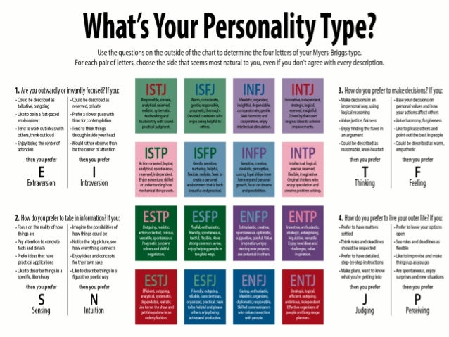 myers briggs type indicator This is where you should start  this 10 minute personality test will allow you learn more about your strengths and discover how you can achieve fulfilment in your professional and romantic life.
