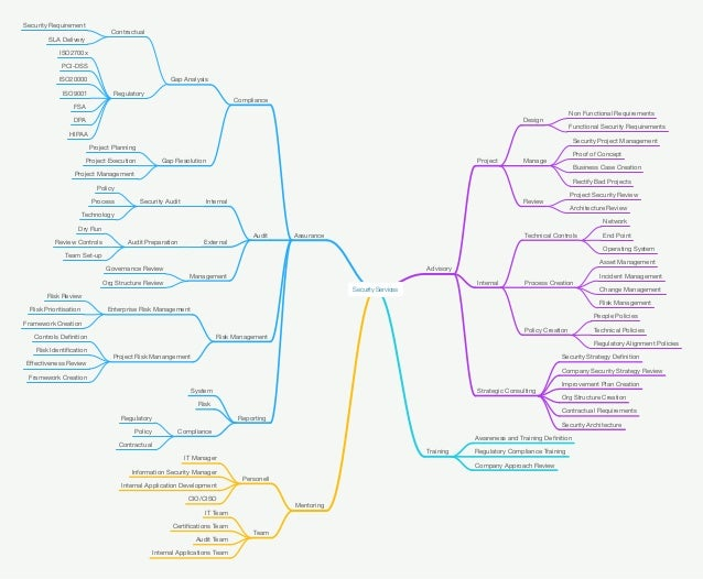Security Services Mind Map