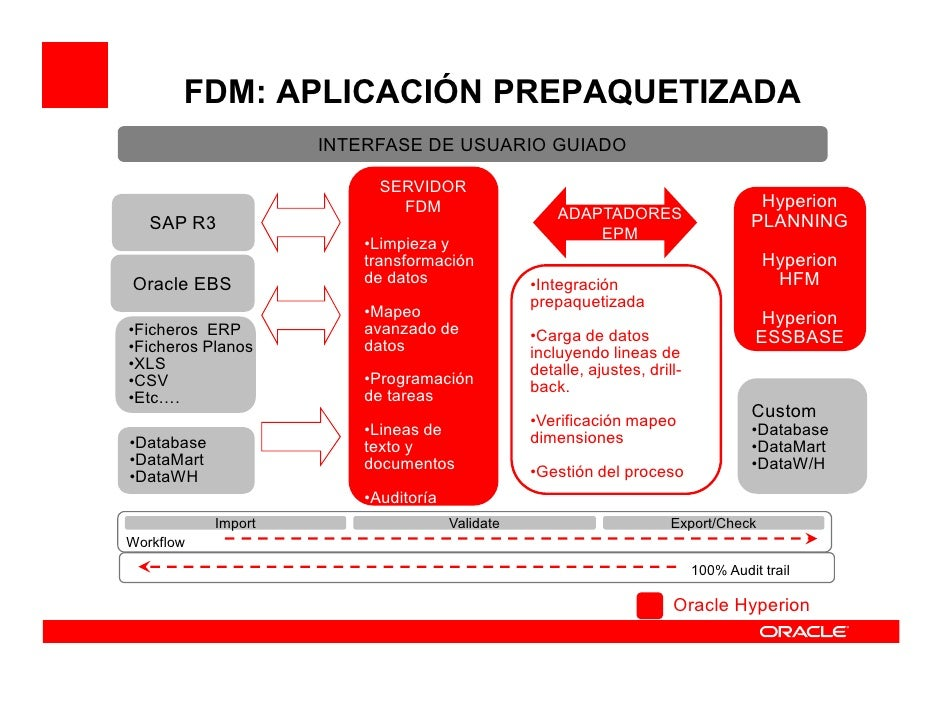 Oracle Hyperion Fdm - 0425