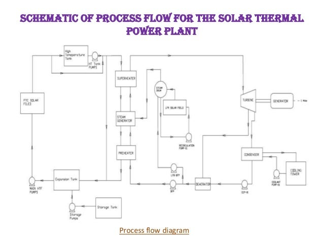 solar power plant flow diagram 339 solar power plant deepak  339 solar power plant deepak