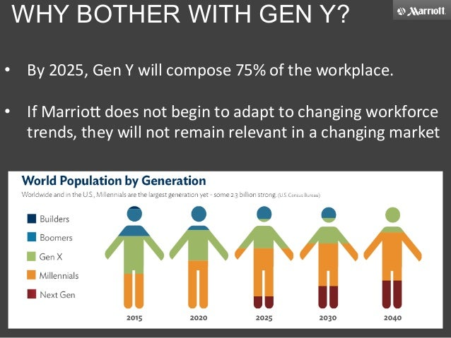 gen y in the workplace