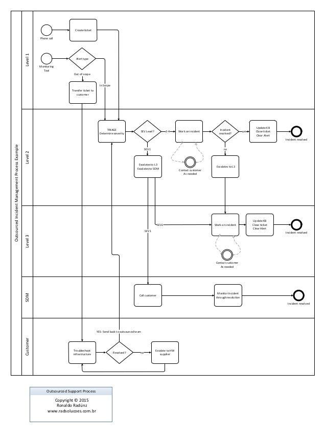 Support Swim Lane Diagram Block And Schematic Diagrams