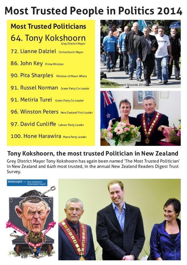 Most Trusted People in Politics 2014 Most Trusted Politicians 64. Tony Kokshoorn 72. Lianne Dalziel 86. John Key 90. Pita ...