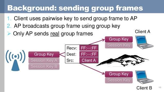 Predicting and Abusing WPA2/802.11 Group Keys