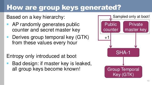 Predicting and Abusing WPA2/802 11 Group Keys