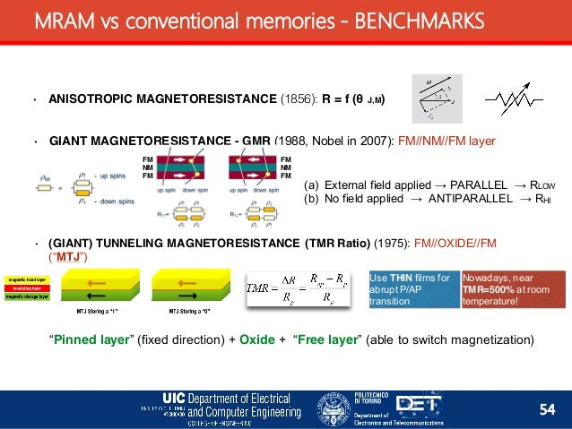 magnetoresistance thesis Thus the thesis establishes the possibilities of localized surface plasmon modes  in  magnetoresistance and magnetothermopower studies of delta-doped.