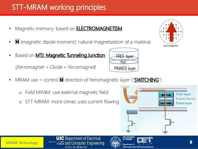 sram memory thesis