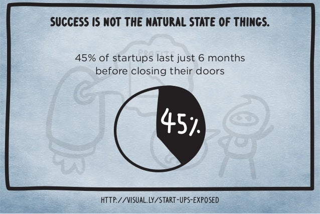 Success is not the natural state of things.  TED RUBIN ACTING CMO, Brand Innovators
