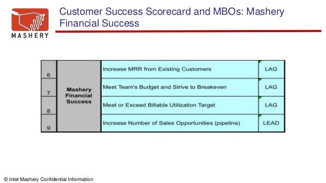 © Intel Mashery Confidential Information Customer Success Scorecard and MBOs: Mashery Financial Success