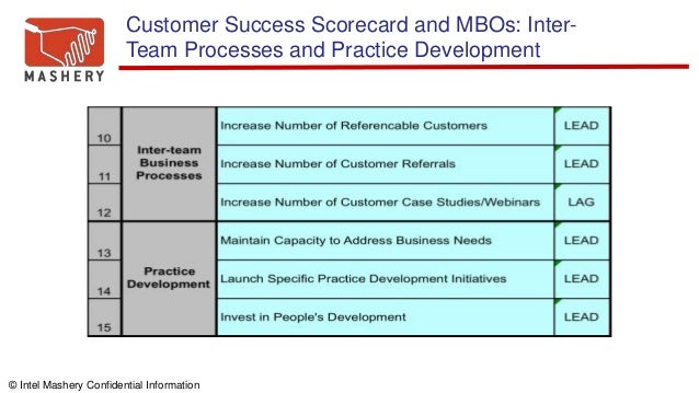 © Intel Mashery Confidential Information Customer Success Scorecard and MBOs: Inter- Team Processes and Practice Developme...