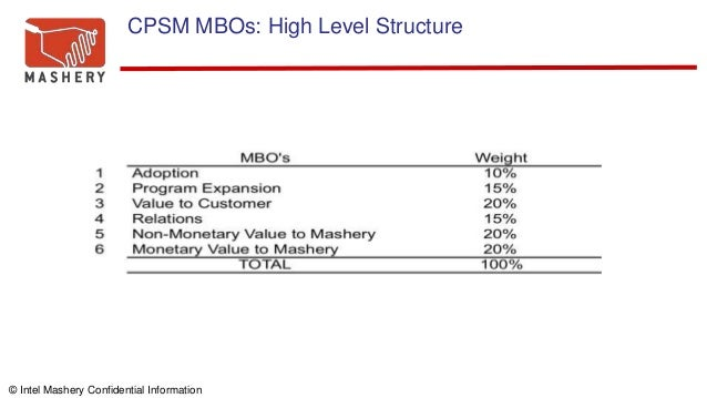 © Intel Mashery Confidential Information CPSM MBOs: High Level Structure