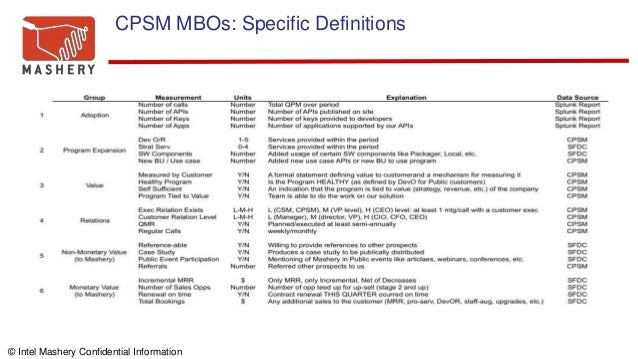© Intel Mashery Confidential Information CPSM MBOs: Specific Definitions