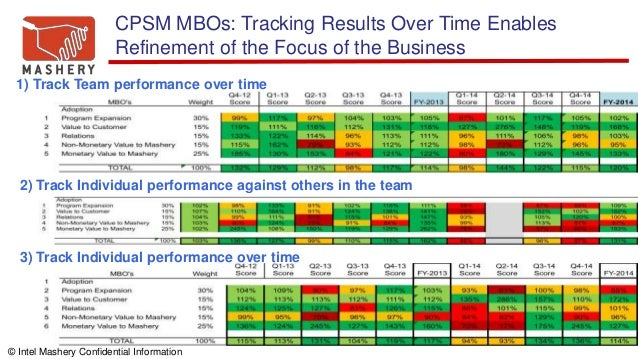© Intel Mashery Confidential Information 1) Track Team performance over time 2) Track Individual performance against other...