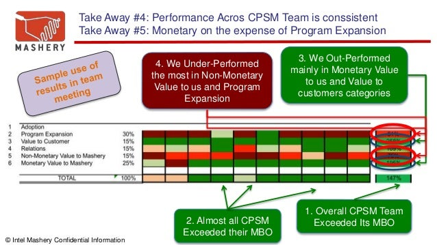 © Intel Mashery Confidential Information 1. Overall CPSM Team Exceeded Its MBO2. Almost all CPSM Exceeded their MBO 3. We ...
