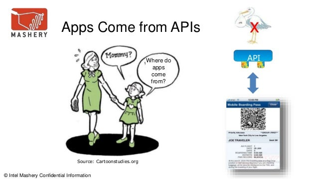 © Intel Mashery Confidential Information Where do apps come from? Source: Cartoonstudies.org API Apps Come from APIs x