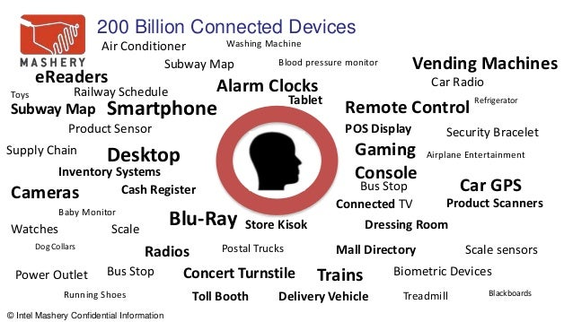 © Intel Mashery Confidential Information Smartphone Tablet Gaming Console Desktop Blu-Ray Connected TV Mall Directory Dres...