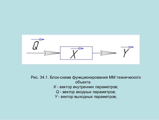 Рис. 34.1. Блок-схема функционирования ММ технического объекта X - вектор внутренних параметров; Q - вектор входных параме...