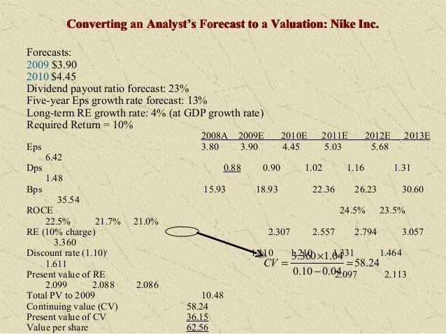 BA4120: Financial Analysis, Forecasting and Planning - Syllabus