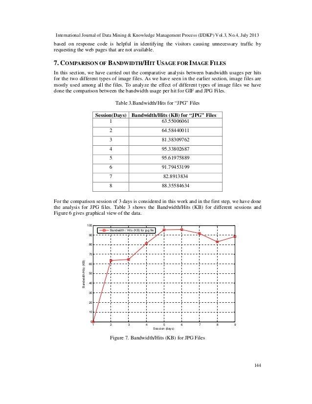 International Journal of Data Mining & Knowledge Management Process (IJDKP) Vol.3, No.4, July 2013 144 based on response c...