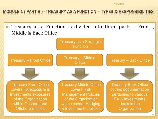 implication of coso in treasury function rh slideshare net Office Manual Contents Office Procedures