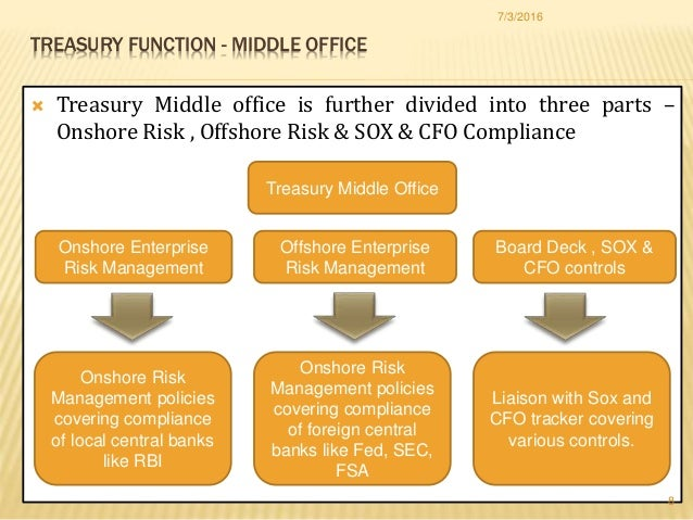 Implication of coso in treasury function - Bank middle office functions ...