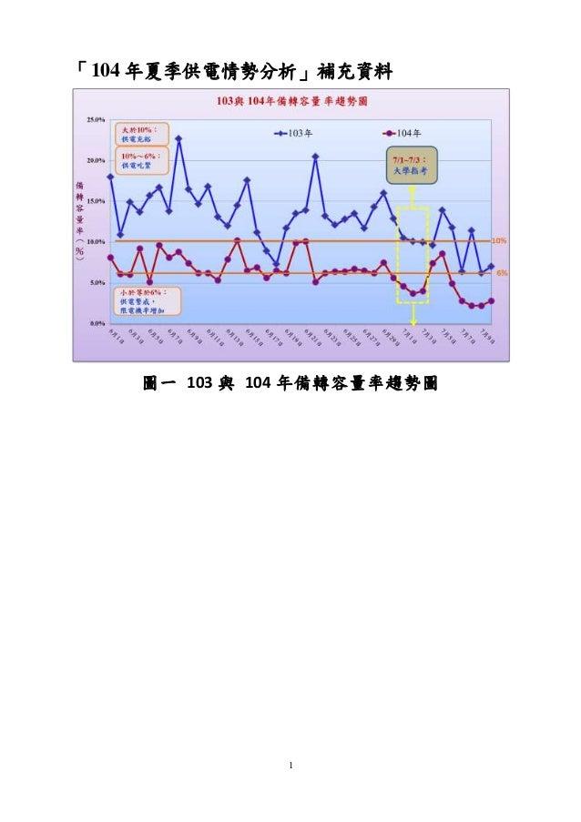 1 「104 年夏季供電情勢分析」補充資料 圖一 103 與 104 年備轉容量率趨勢圖
