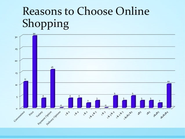 online buying behaviour Four consumer behavior theories every marketer should know four consumer behavior theories every about consumer behavior, or why consumers buy and act.