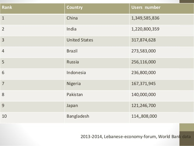 Rank Country Users number 1 China 1,349,585,836 2 India 1,220,800,359 3 United States 317,874,628 4 Brazil 273,583,000 5 R...