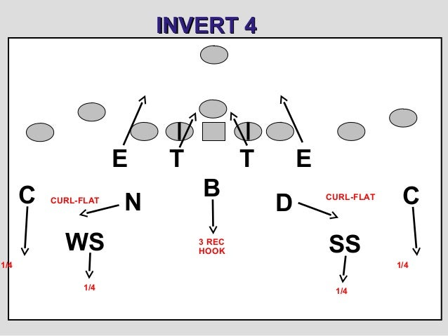 3-4 Slanting Defense for Youth Football
