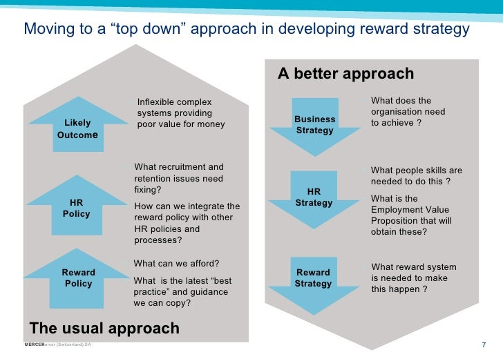 developing a reward strategy that delivers shareholder and employee value This article suggests that when reward strategies fail, it is because they are frequently subsumed to a meaningless search for a best practice that delivers shareholder value that could be applied.