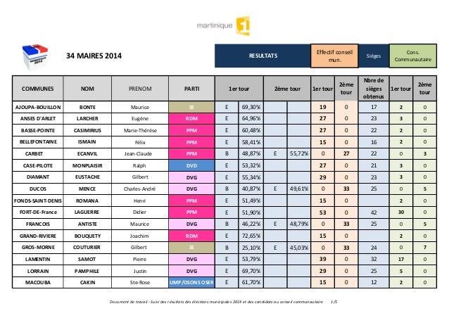 34 MAIRES 2014 RESULTATS Effectif conseil mun. Sièges Cons. Communautaire COMMUNES NOM PRENOM PARTI 1er tour 2ème tour 1er...